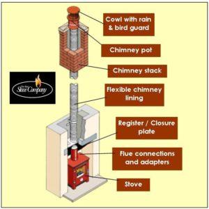 Chimney liner diagram